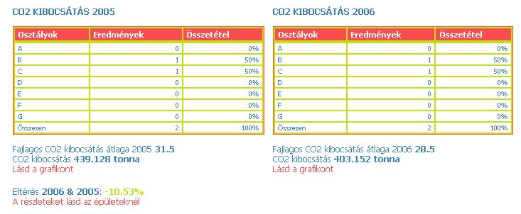 Kép:Figure 18 Example of CO2 emission comparison table for 2005-6.jpg